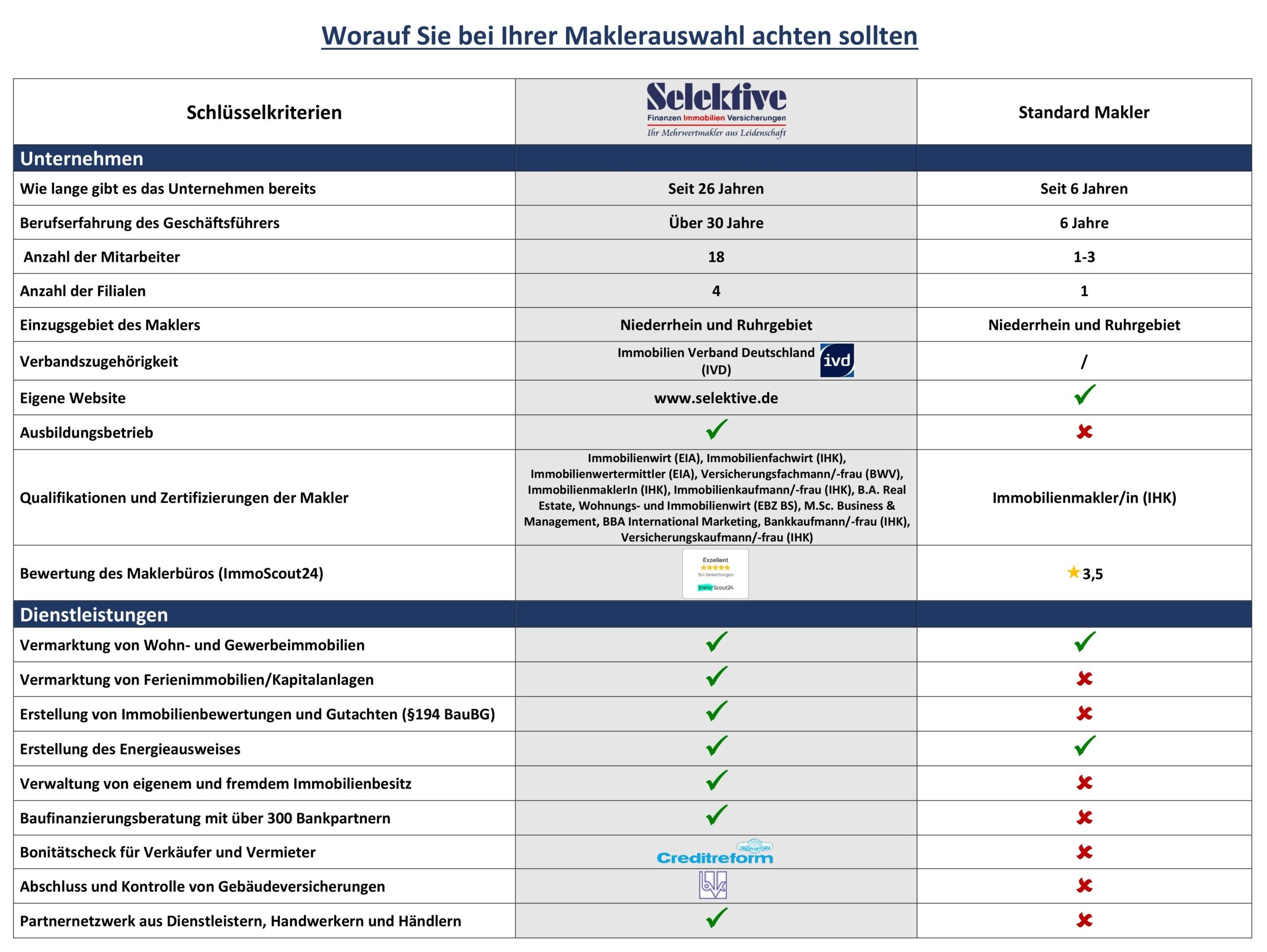 Tabelle Schlüsselkriterien der Maklerwahl
